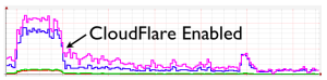 cloudflare-2